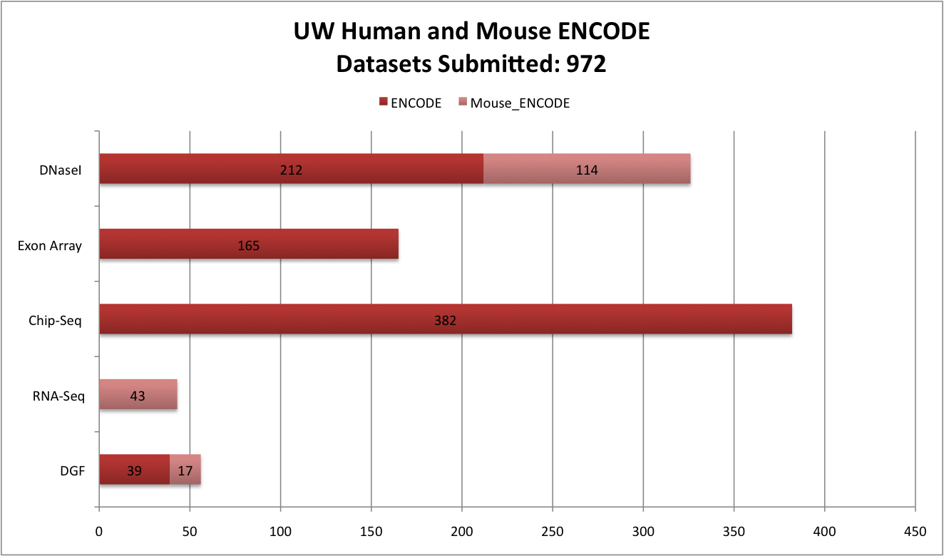 UW Human and Mouse ENCODE Datasets Submitted: ENCODE	DGF	39	RNA-Seq	0	Chip-Seq 	382	Exon Array 	165	DNaseI 	212