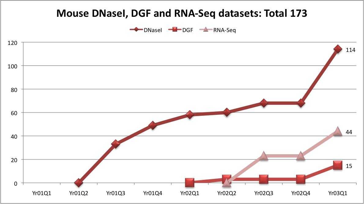 Mouse DNaseI, DGF and RNA-Seq : Yr01Q1DNaseI0DGF0RNA-Seq0 Yr01Q2DNaseI0DGF0RNA-Seq0 Yr01Q3DNaseI33DGF0RNA-Seq0 Yr01Q4DNaseI49DGF0RNA-Seq0 Yr02Q1DNaseI58DGF0RNA-Seq0 Yr02Q2DNaseI60DGF3RNA-Seq0 Yr02Q3DNaseI68DGF3RNA-Seq23 Yr02Q4DNaseI68DGF3RNA-Seq23 Yr03Q1DNaseI114DGF15RNA-Seq44