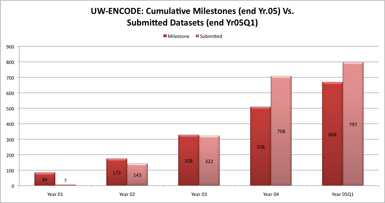 UW-ENCODE: Cumulative Milestones (end Yr.05) Vs.  Submitted Datasets (end Yr05Q1): Yearr 01	DnaseI Milestones	12	DNaseI submitted	7	ChIP-Seq Milestones	60	ChIP-Seq Submitted	0	Exon Arrays Milestones	12	DGF Milestones	0	DGF Submitted	0