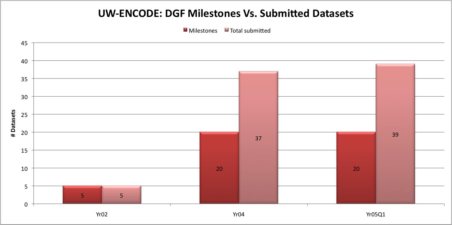 UW-ENCODE DGF: Milestones Vs. Submitted: MilestonesYr025Yr0420Yr05Q120 Total submittedYr025Yr0437Yr05Q139