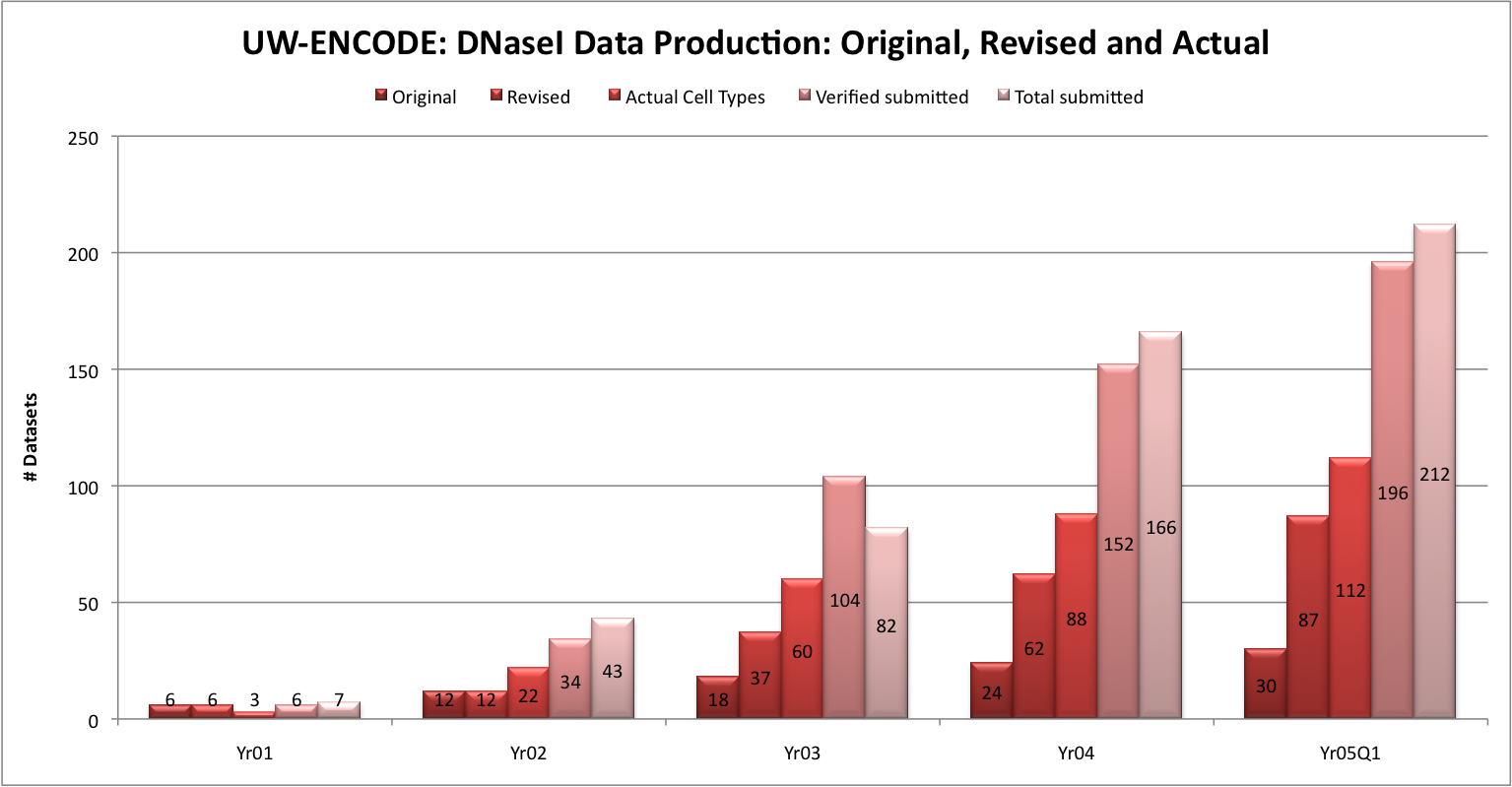 UW-ENCODE: DNaseI Data Production: Original, Revised and Actual : Original 	6	12	18	24	30