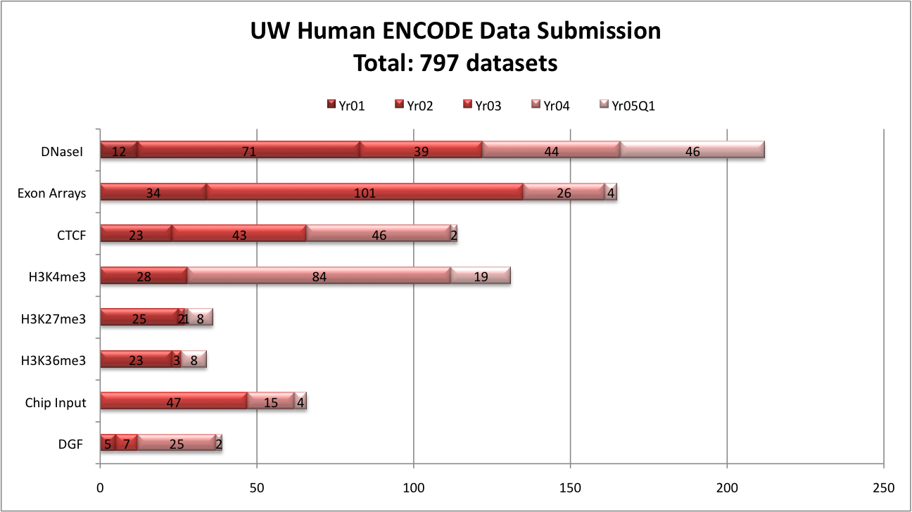 UW Human ENCODE Data Submission: Yr01	DGF 	0	Chip Input	0	H3K36me3	0	H3K27me3	0	H3K4me3	0	CTCF	0	Exon Arrays	0	DNaseI 	12