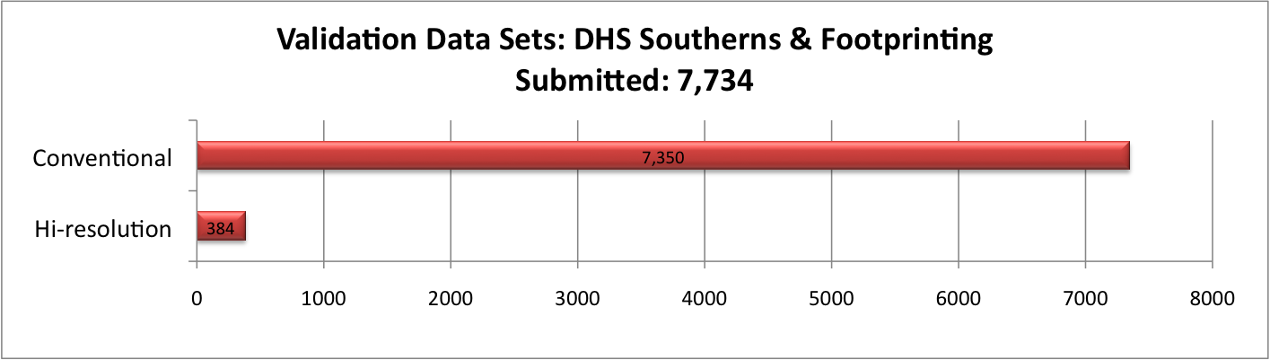 Validation Data Sets: DHS Southerns & Footprinting: Submitted: 7734 Conventional: 7,350 Hi-resolution: 384